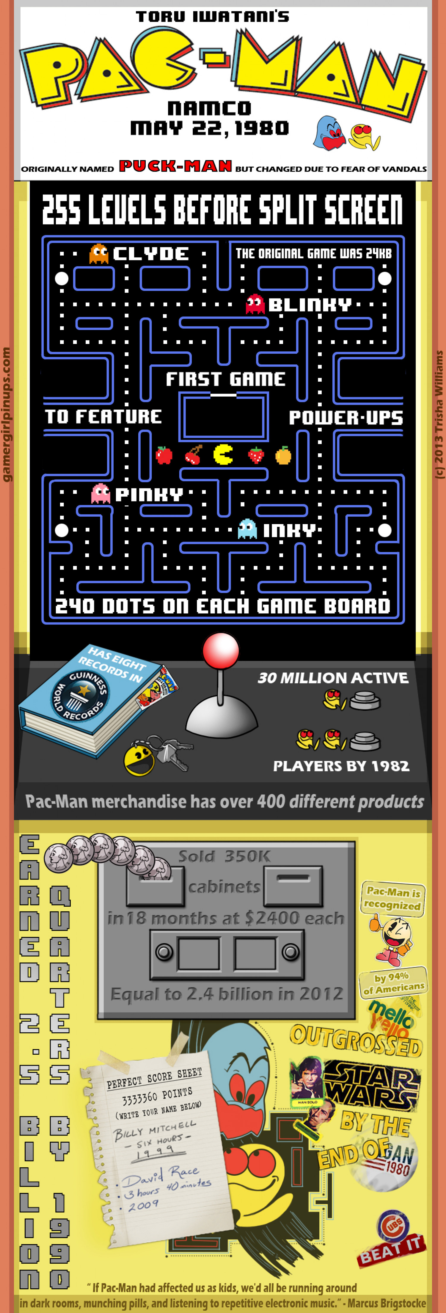 Pac Man Infograph Infographic