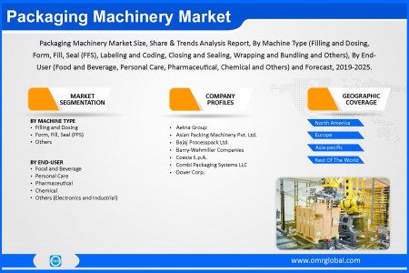 Packaging Machinery Market Size, Share, Trends, Analysis and Forecast 2019-2025 Infographic