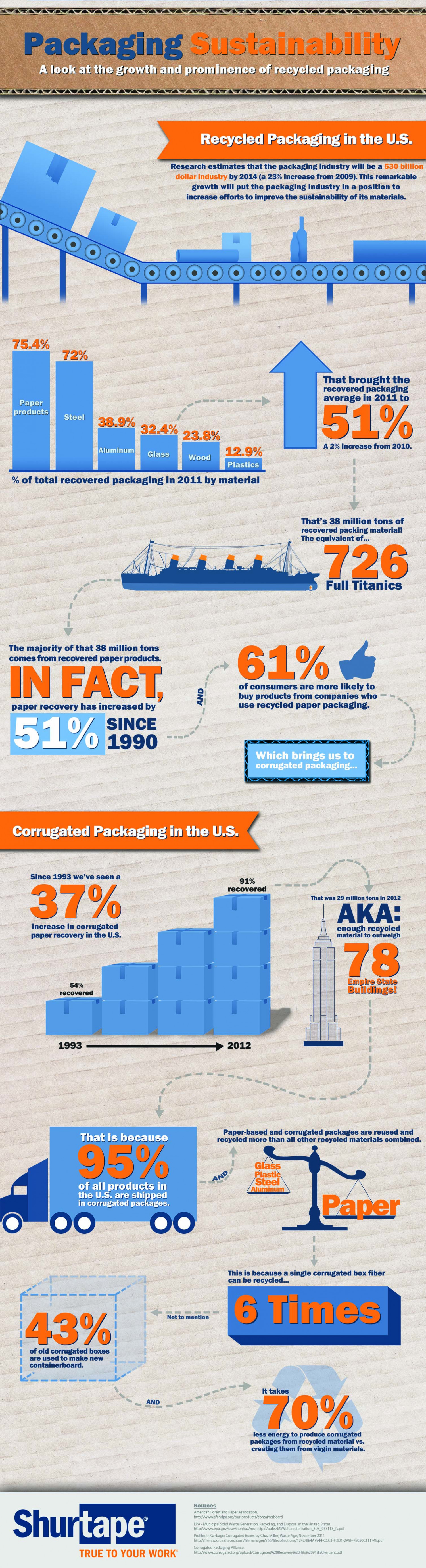 Packaging Sustainability in the U.S. Infographic