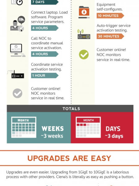 Packet Networking Prowess Infographic