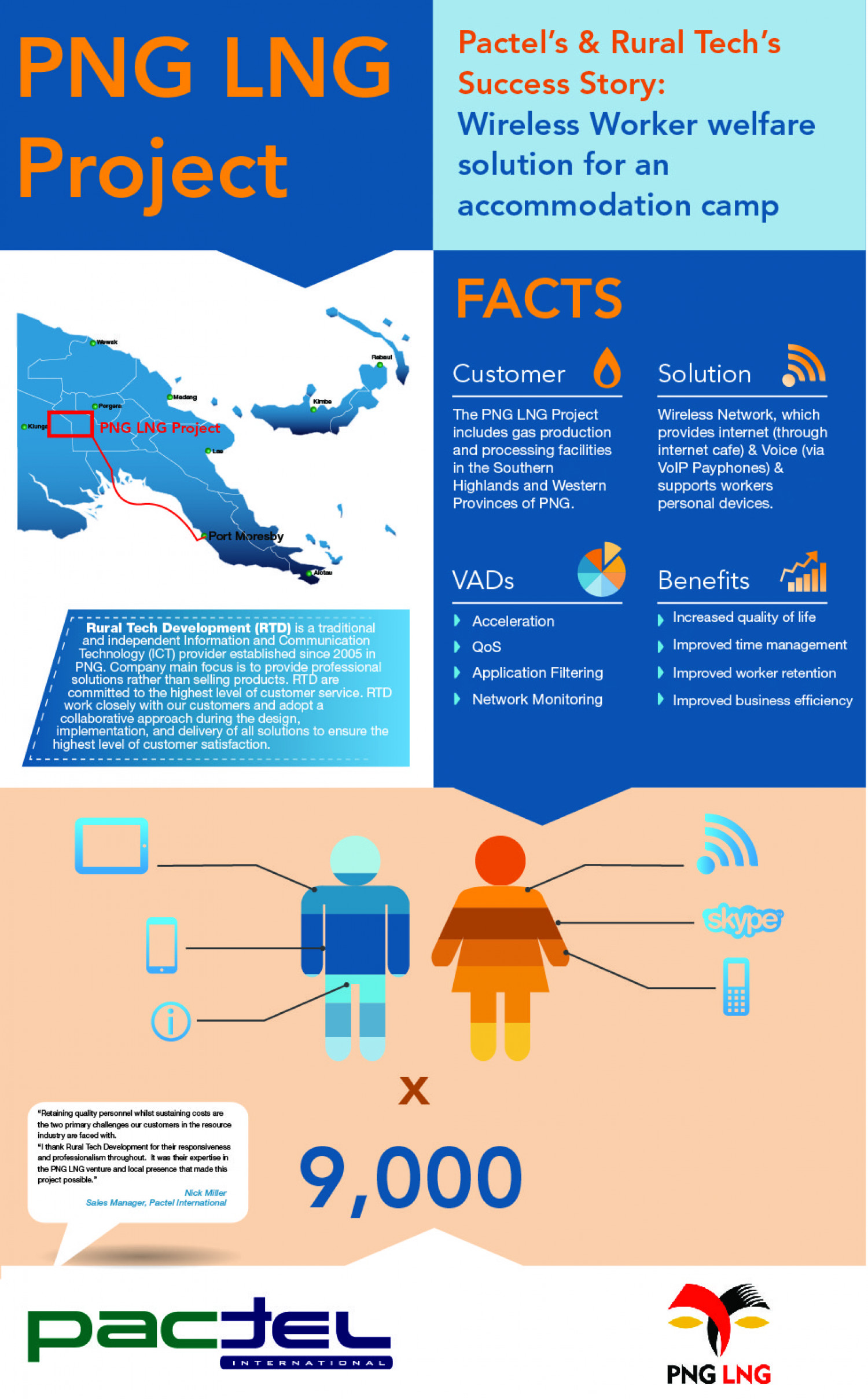 Pactel Case Study: PNG LNG Welfare Network Infographic