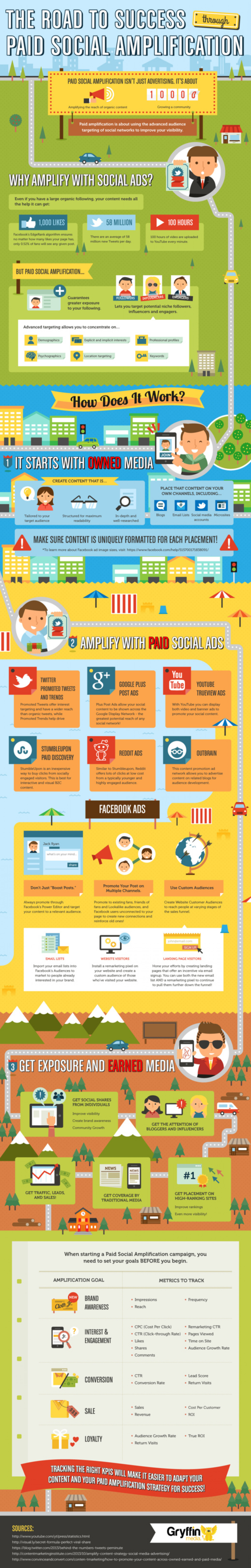 Paid Social Amplification Infographic