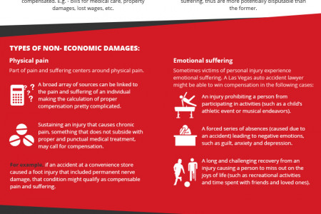 Pain and Suffering Compensation Infographic