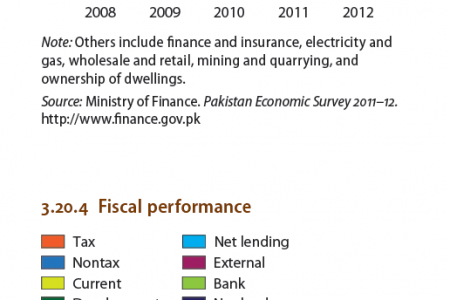 Pakistan - Gross fixed capital formation, Fiscal performance Infographic