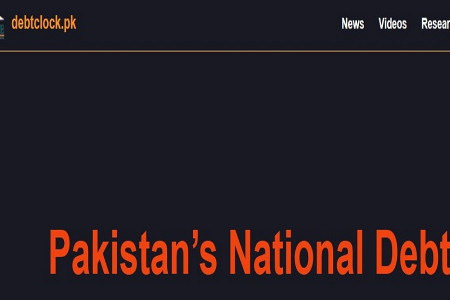 Pakistan National Debt Clock | Debtclock.pk Infographic