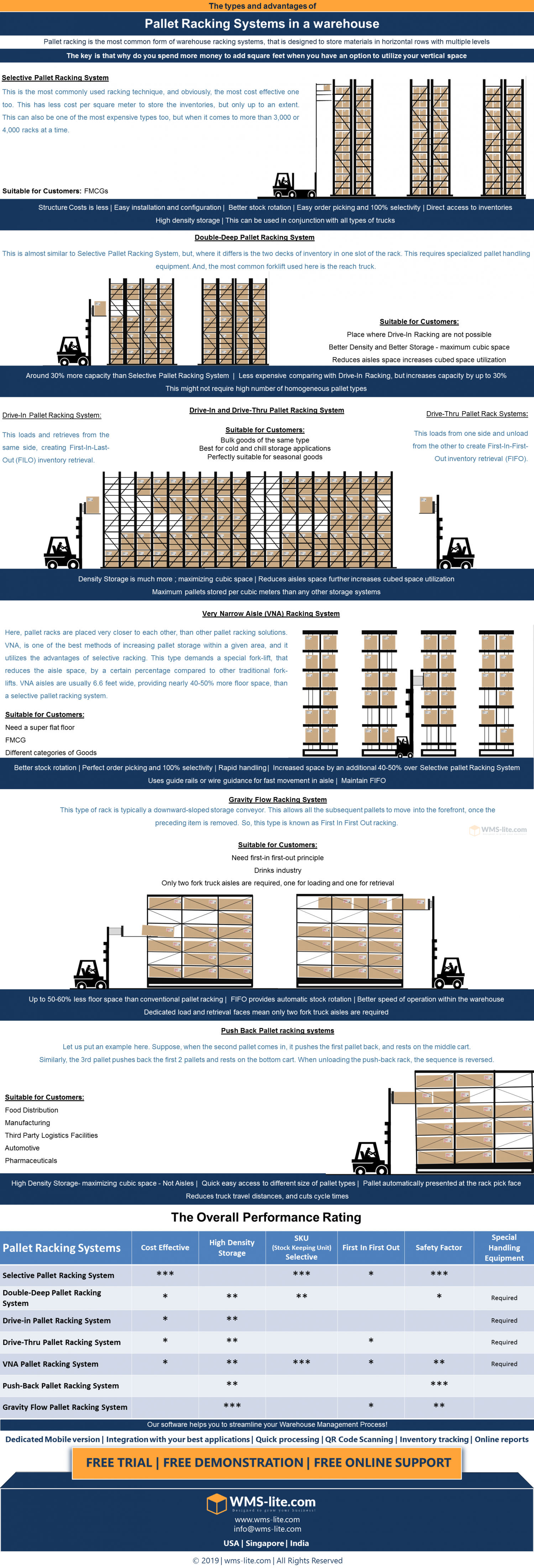 """""""Pallet Racking Systems""""  Trends to rack your inventories in a Warehouse Infographic"""