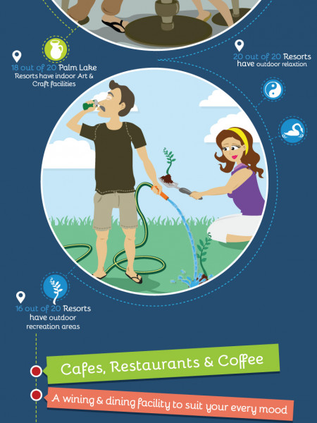 Palm Lake Resort Infographic