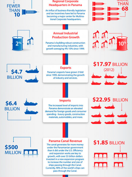 Panama's Economic Rise: 1999 to 2013 Infographic