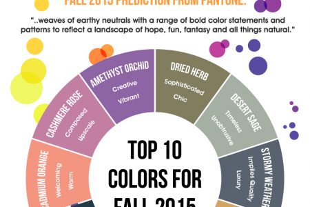 Pantone Predictions Are Down to Earthly Colors for 2015 Infographic