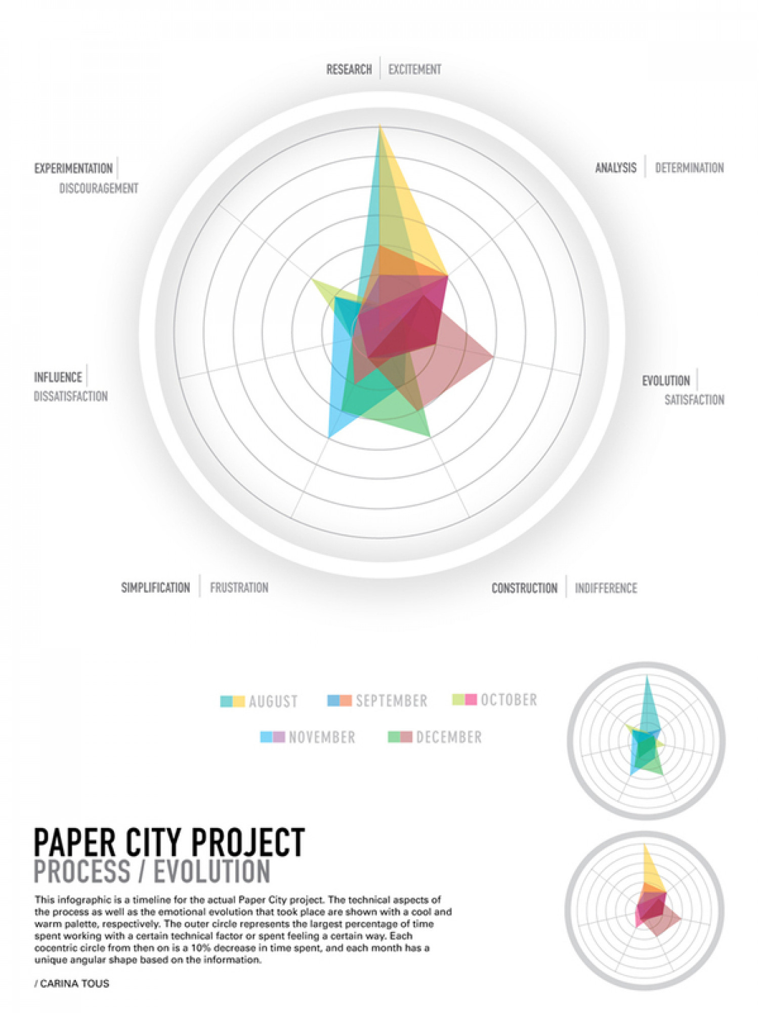 Paper City Project: Process/Evolution Infographic