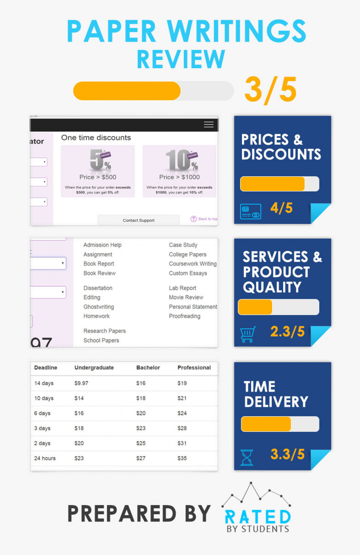 PaperWritings company - its prices, discounts and services Infographic