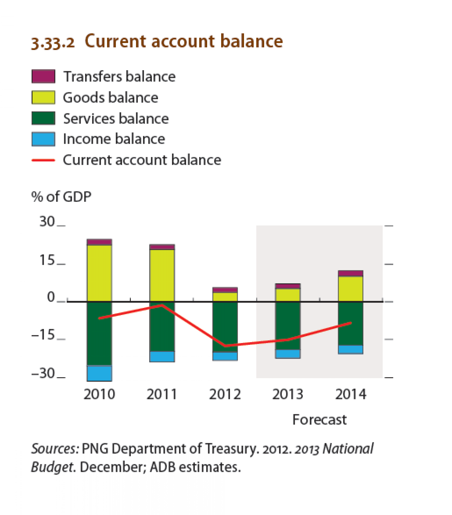 Papua New Guinea : Current account balance Infographic