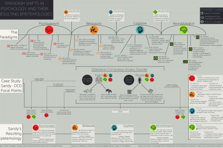 Paradigm Shifts in Psychology Infographic