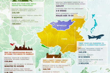 Paradise or Peril - Asia Infographic