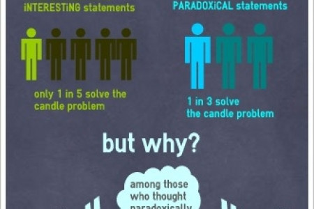 Paradoxes enhance creativity through internal conflict Infographic