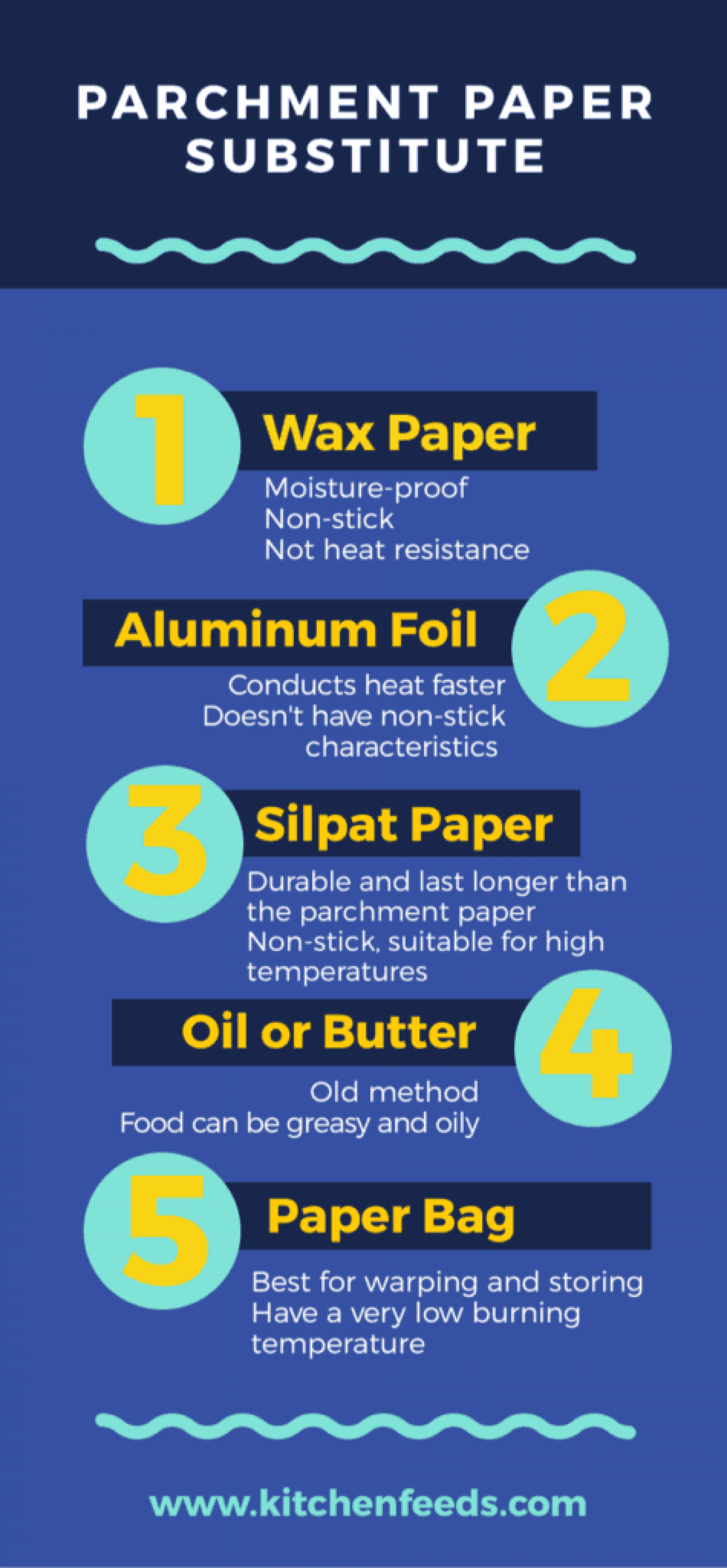 Parchment Paper Substitute: What To Use When You Don't Have Parchment Paper Infographic