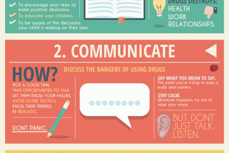 Parenting Guide: Preventing Drug Addiction in 3 Easy Steps Infographic