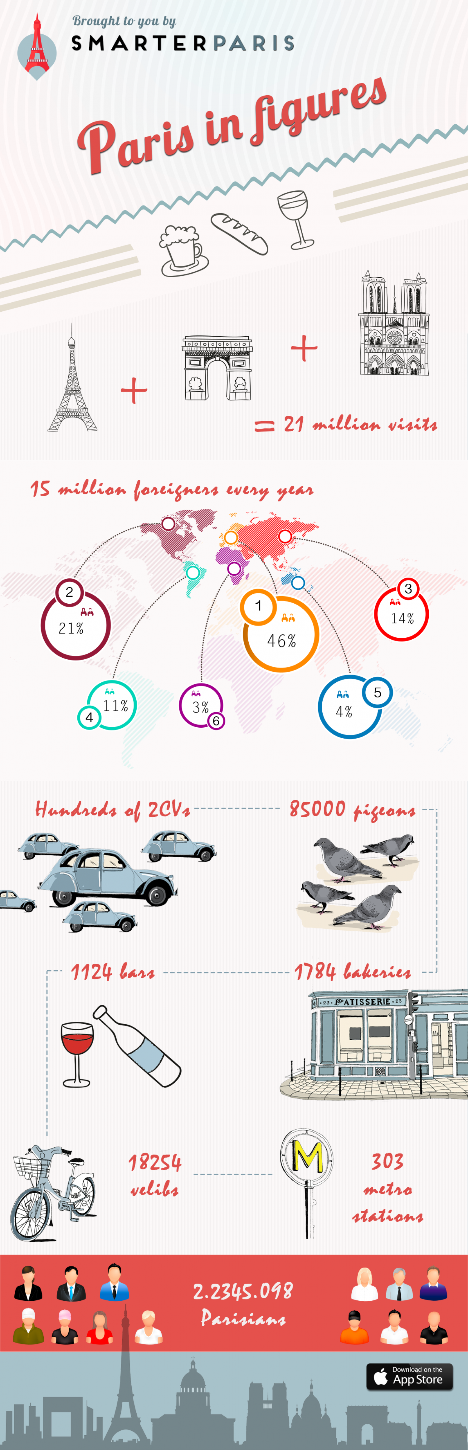 Paris In Figures Infographic