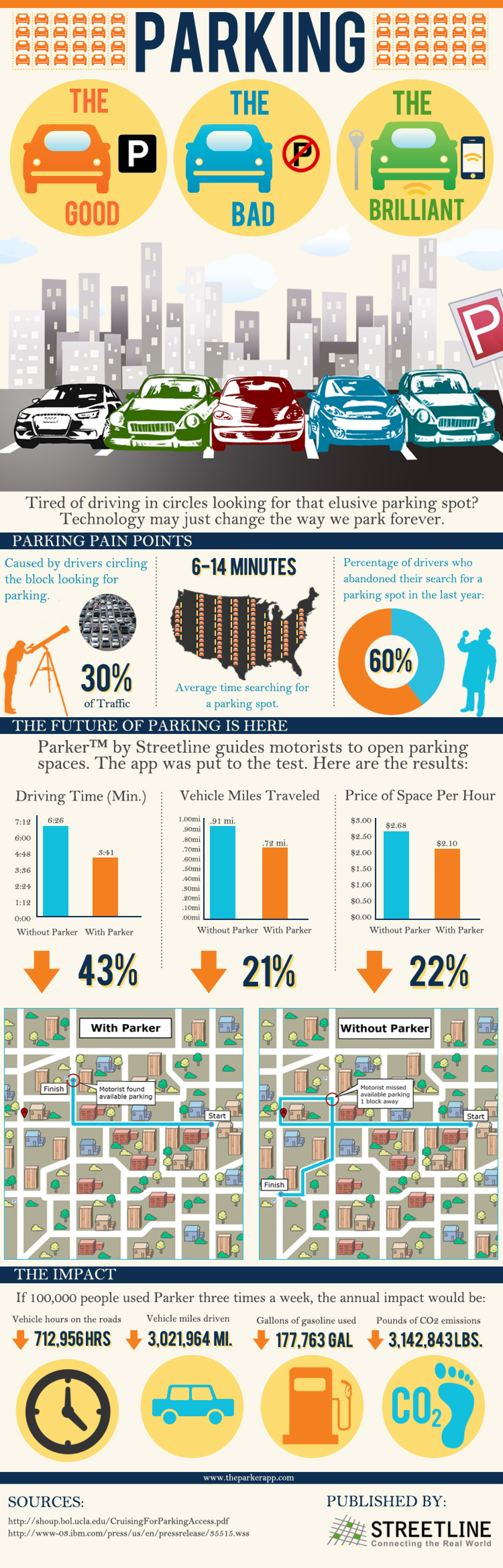 Parking: The Good, The Bad, The Brilliant Infographic