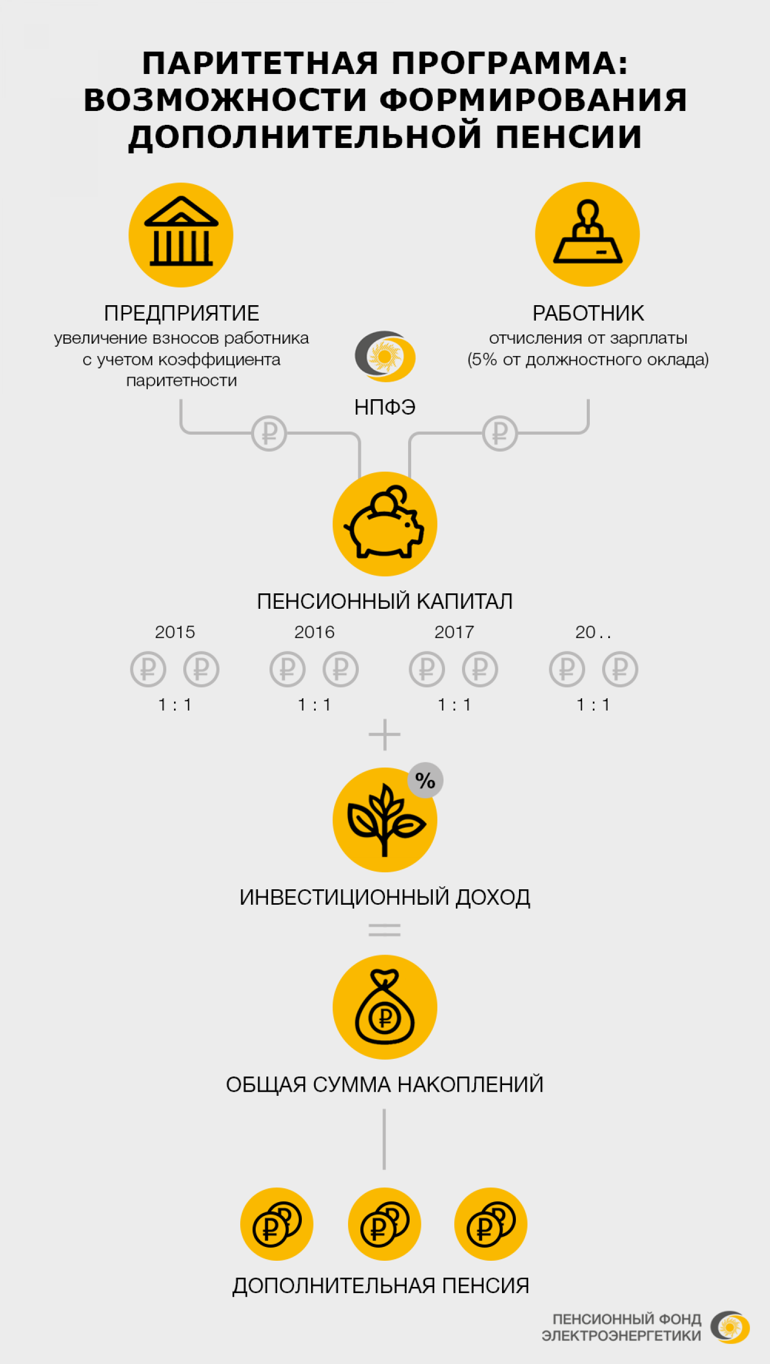 Participation of the pension fund in formation of pension in Russia. Infographic