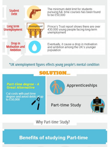 Part-Time Degree - A Hope to Generation Infographic