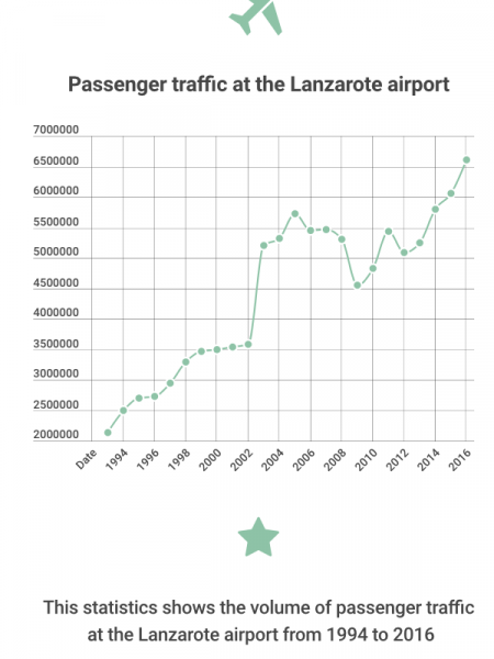 Passenger traffic Lanzarote airport 1994 to 2016 Infographic
