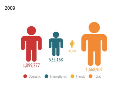Passengers at the Olbia airport - years 2004-2014 Infographic