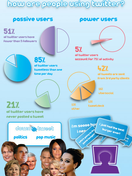 Passive Twitter Users Infographic