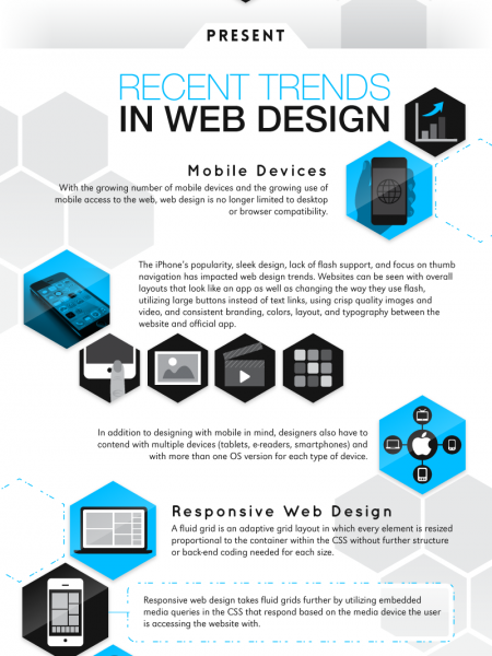 Past, Present & Future of Web Design Infographic