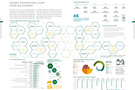 PATENT EXPIRATIONS LOOM OVER BIG PHARMA Infographic