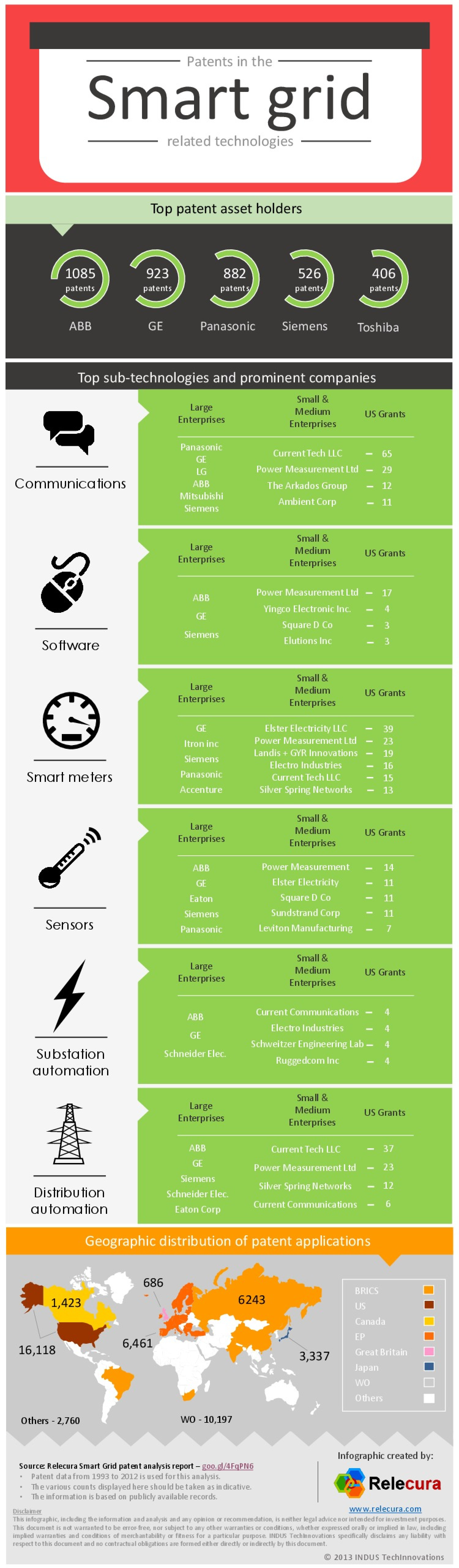 Patents in the Smart Grid Related Technologies Infographic