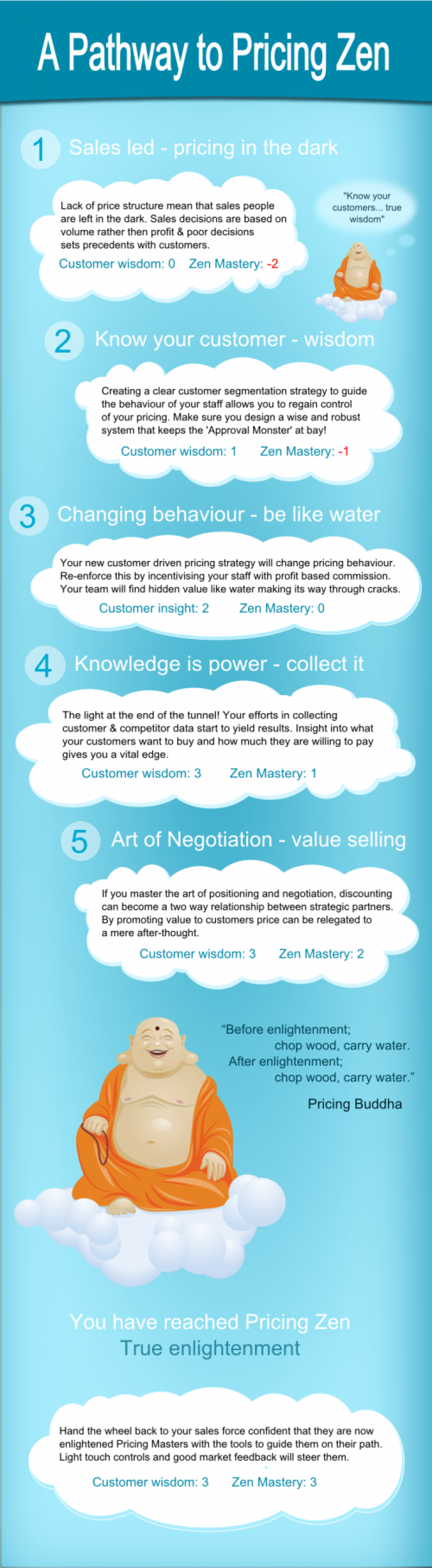 Pathway to Pricing Zen Infographic