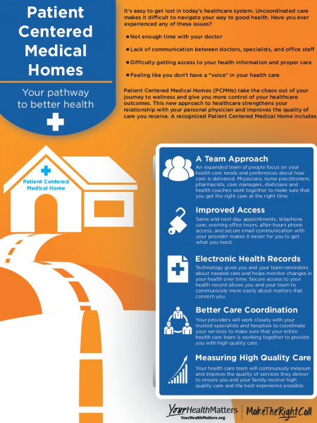 Patient Centered Medical Homes:  Your Pathway to Better Health Infographic