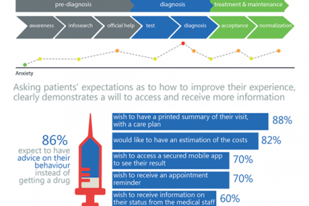 Patient Experience Infographic