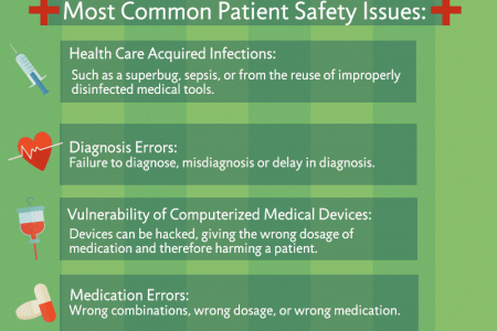 Patient Safety Infographic Infographic