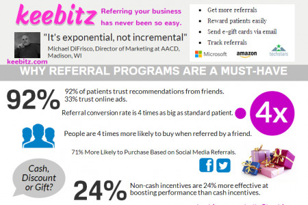 Patients Referral Program Infographic