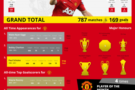 Paul Sholes - The Ginger Prince of Manchester United Infographic