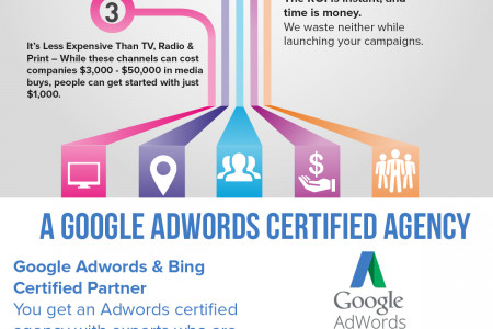 Pay Per Click Advertising Infographic Infographic