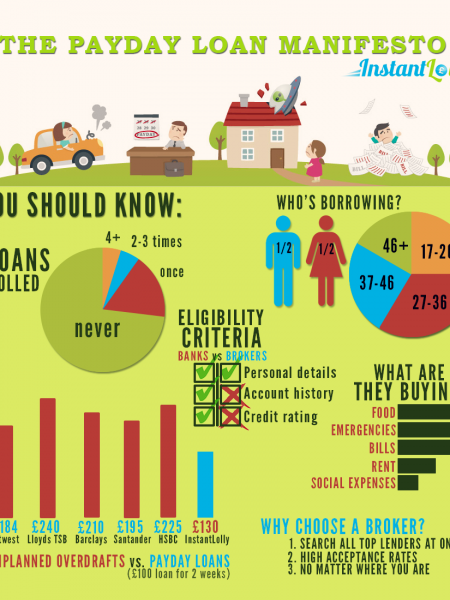 The Payday Loan Manifesto Infographic