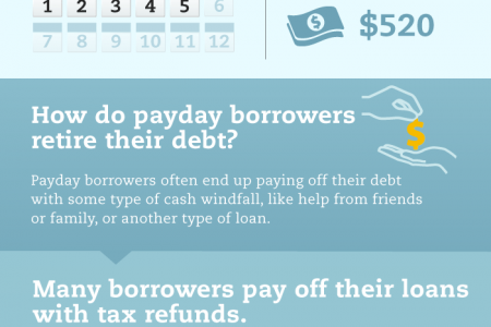 Payday Loans and Tax Time Infographic