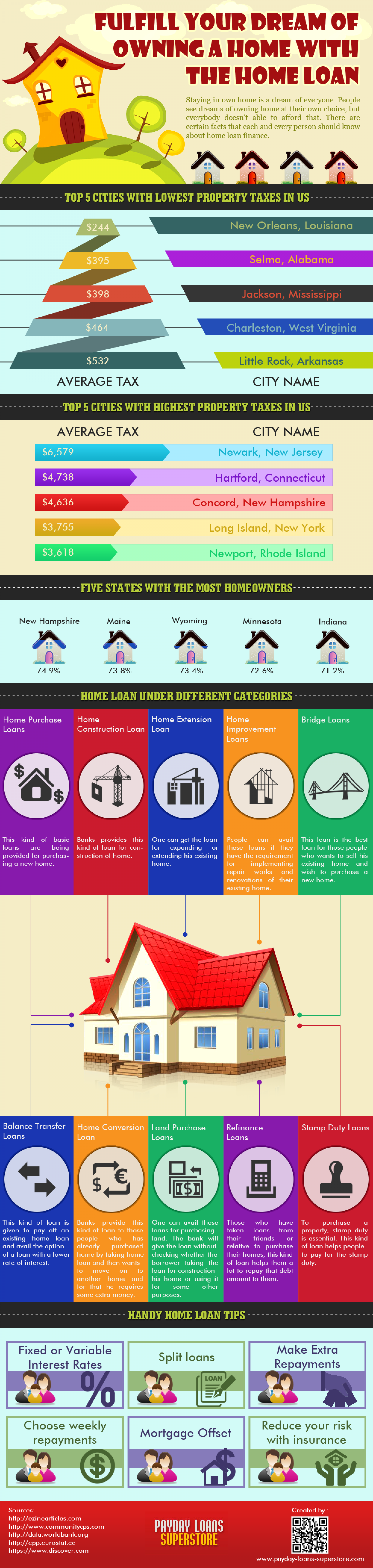 Payday Loans Superstore Infographic