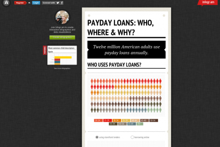 Payday Loans: Who, Where & Why? Infographic