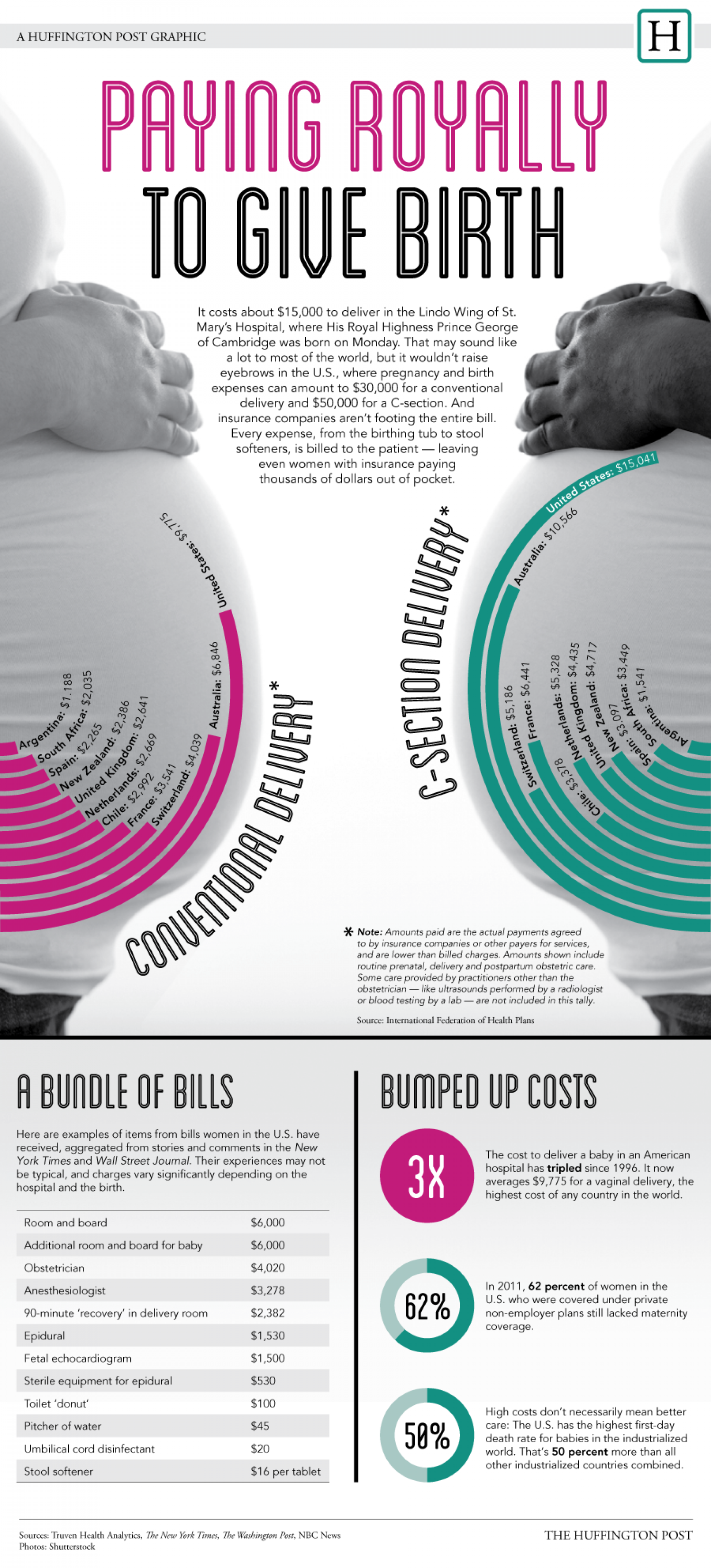 Paying Royally To Give Birth Infographic