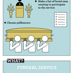 paying your respects a funeral planning checklist visual ly