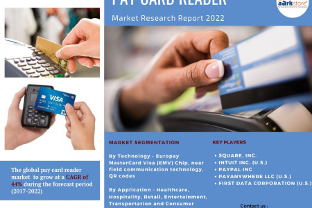 Payment Card Reader merging with Technology - Contact less Payment Reader  Infographic
