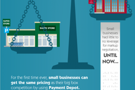 Payment Depot: Leveling the Playing Field Infographic