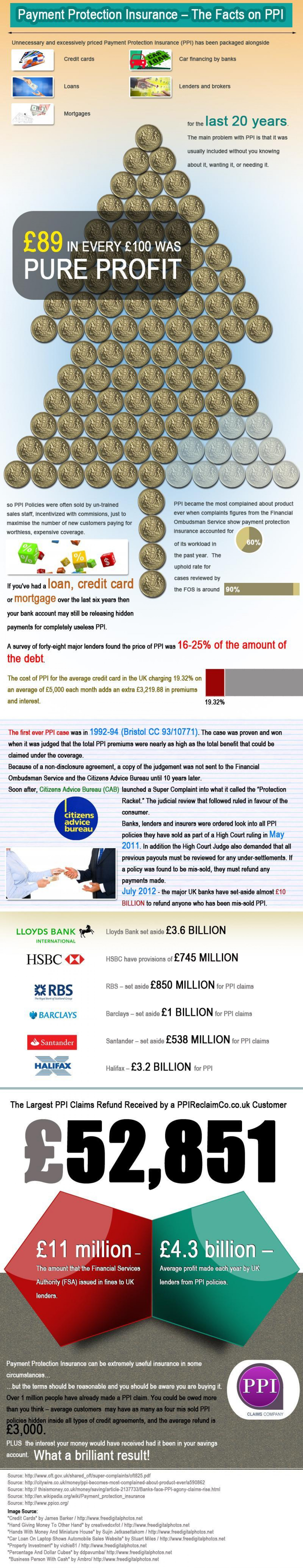 Payment Protection Insurance Infographic