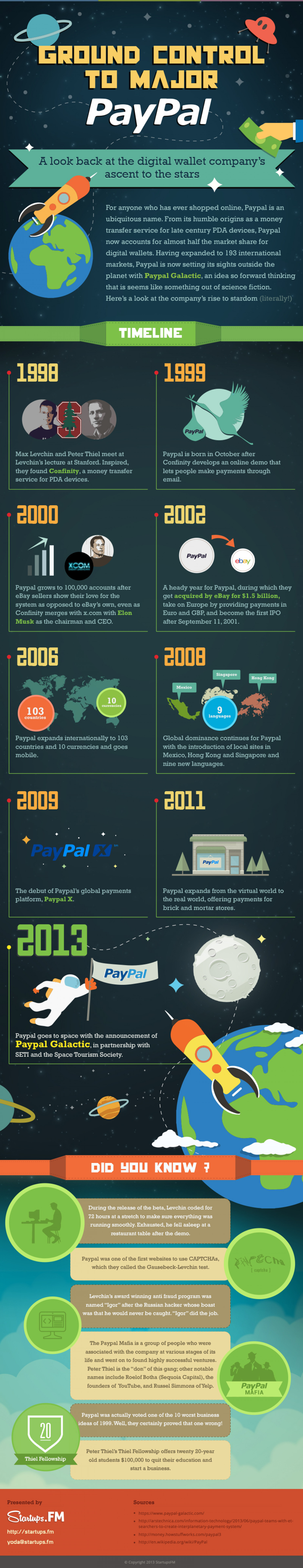 PayPal goes into space Infographic