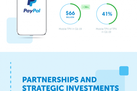 PAYPAL REPORTS FIRST QUARTER 2019 RESULTS Infographic