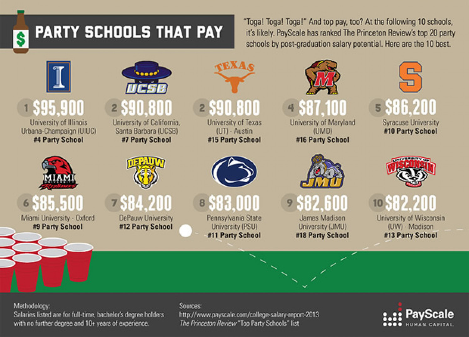 PayScale College Salary Report 2012-2013 - Party Schools That Pay Infographic